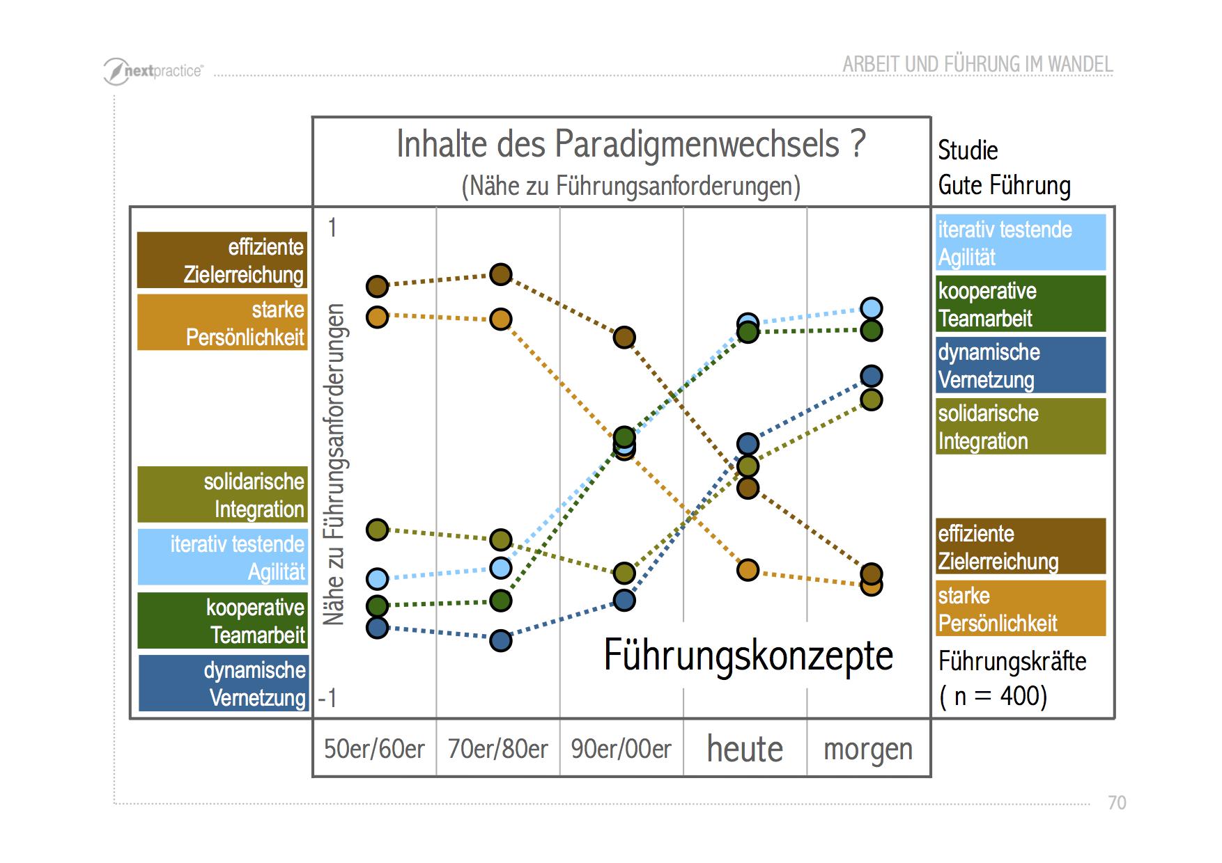 Kruse2014-Führungskonzepte