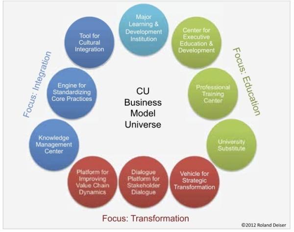 CU graph